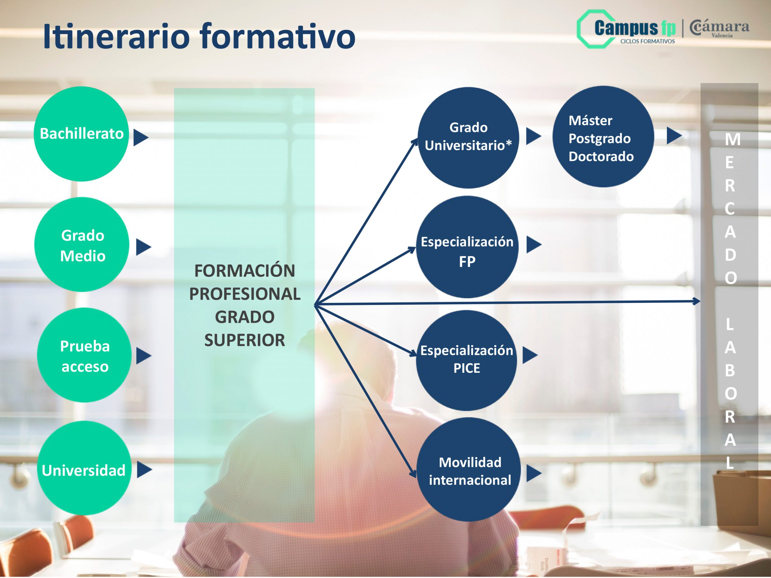 Itinerario formación profesional Valencia